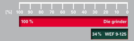 Metabo WF 18 LTX 125 Akkus laposfejű sarokcsiszoló összehasonlítás