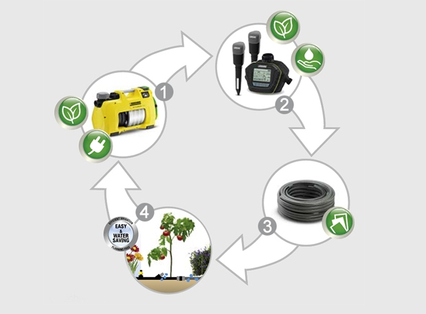 Hatékony és gazdaságos öntözés a Karcherrel