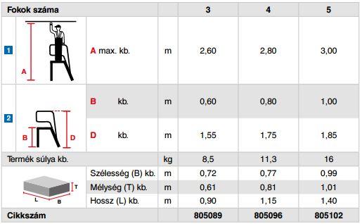 Krause Stabilo Professional gurítható szerelődobogó 3 fokos