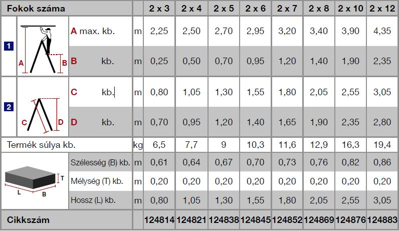 Krause Stabilo Professional lépcsőfokos két oldalon járható létra, gurítható 2x4 fokos