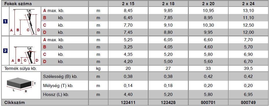 Krause Stabilo Professional létrafokos húzóköteles létra, kétrészes 2x18 fokos