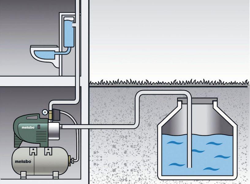 A Metabo házi vízművek működése
