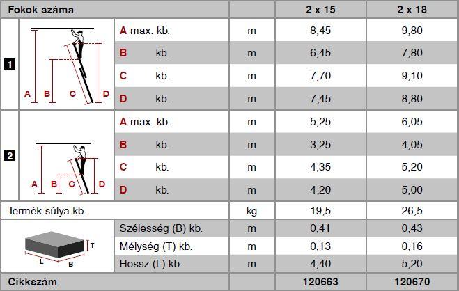 Krause Stabilo Professional létrafokos tolólétra, kétrészes 2x15 fokos