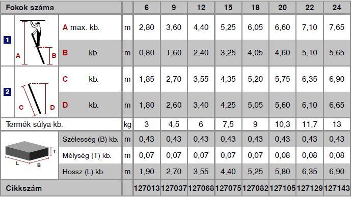Krause Stabilo Professional létrafokos támasztólétra, egyrészes 12 fokos